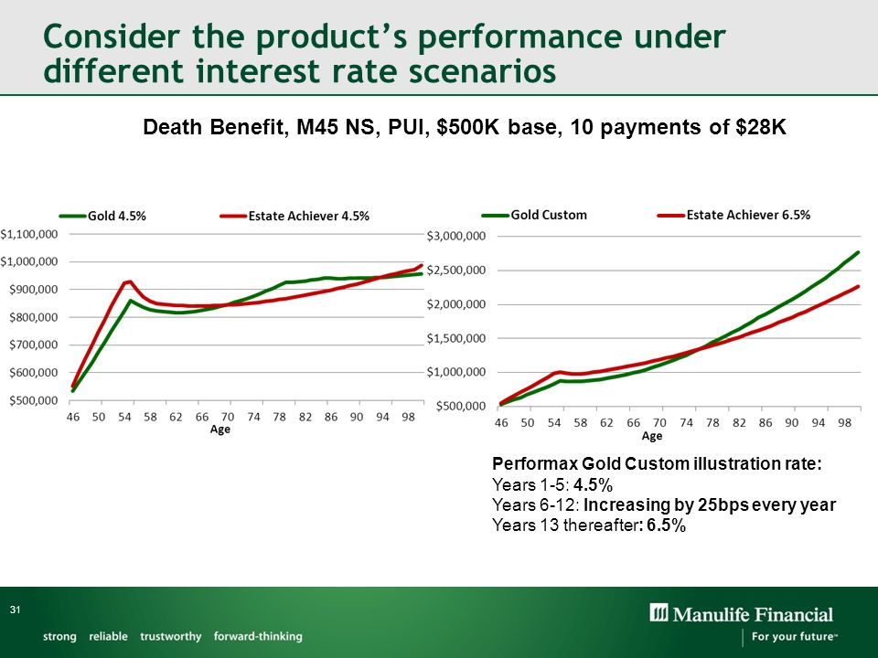 Consider the products performance under different interest rate scenarios 31 Death Benefit, M45 NS, PUI, $500K base, 10 payments of $28K Performax Gol