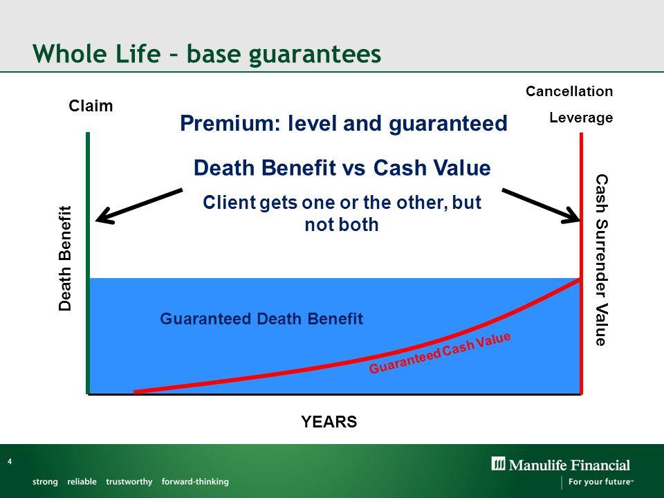 Whole Life – base guarantees 4 Guaranteed Death Benefit Guaranteed Cash Value Claim Cancellation Leverage YEARS Death Benefit Cash Surrender Value Pre