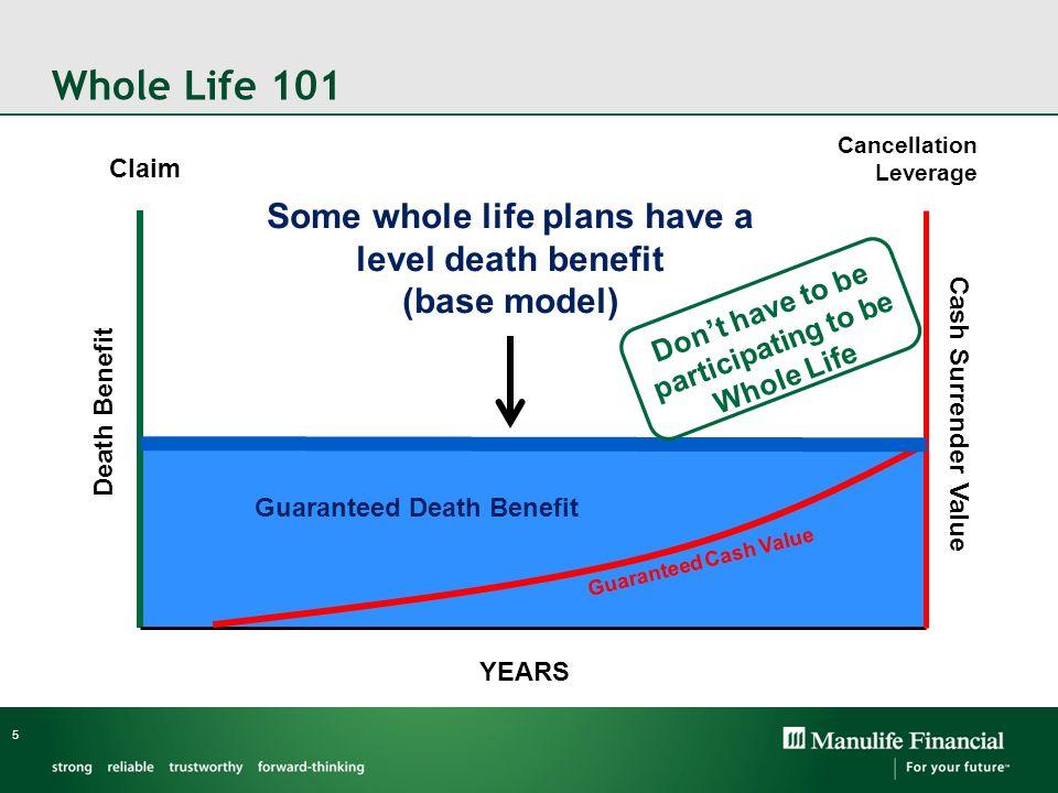 Whole Life 101 5 Guaranteed Death Benefit Guaranteed Cash Value Claim Cancellation Leverage YEARS Death Benefit Cash Surrender Value Some whole life p