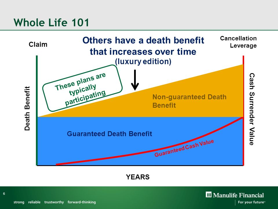 Whole Life 101 6 Guaranteed Death Benefit Guaranteed Cash Value Claim Cancellation Leverage YEARS Death Benefit Cash Surrender Value Others have a dea