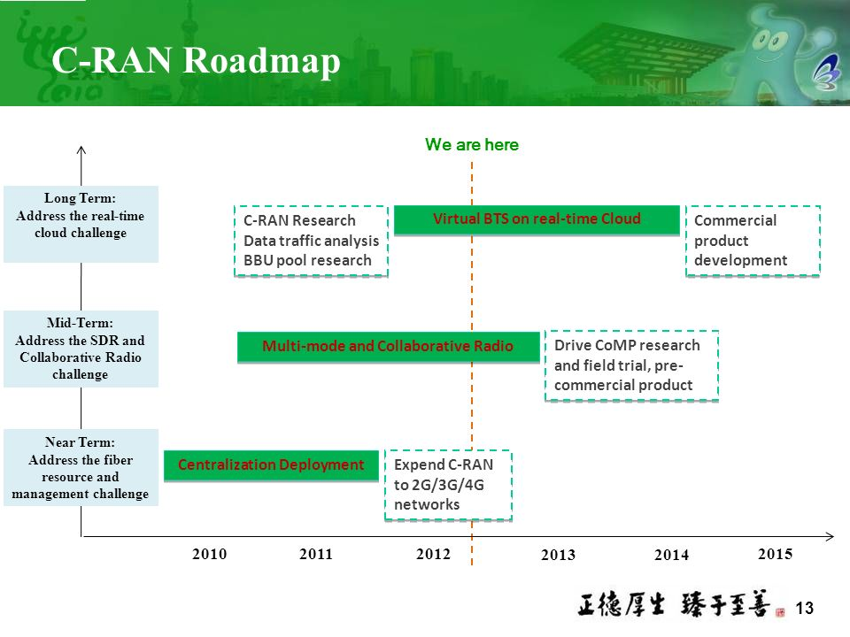 13 C-RAN Roadmap Centralization Deployment 201020112012 Near Term: Address the fiber resource and management challenge Mid-Term: Address the SDR and C
