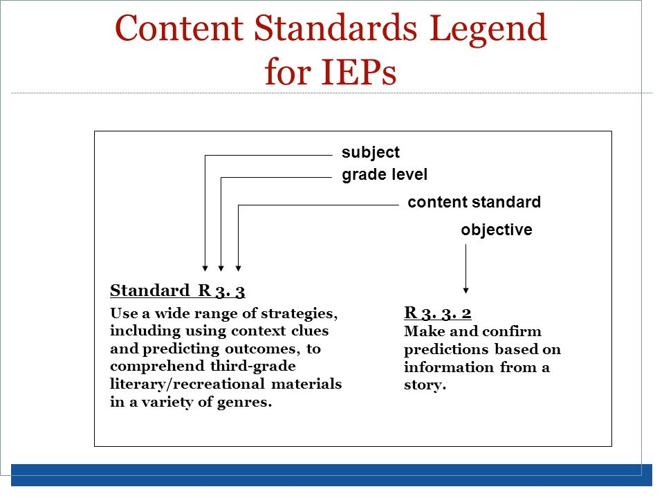 Content Standards Legend for IEPs grade level content standard objective Standard R 3. 3 Use a wide range of strategies, including using context clues