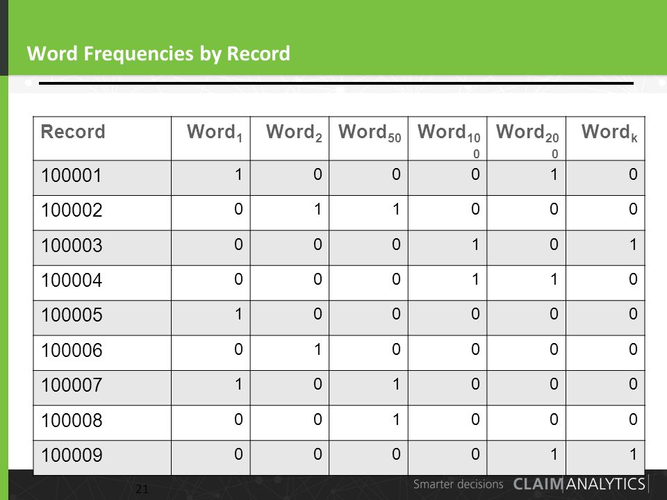 21 Word Frequencies by Record RecordWord 1 Word 2 Word 50 Word 10 0 Word 20 0 Word k 100001 100010 100002 011000 100003 000101 100004 000110 100005 100000 100006 010000 100007 101000 100008 001000 100009 000011 21