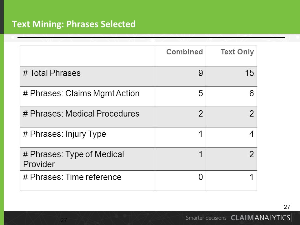 27 Text Mining: Phrases Selected 27 CombinedText Only # Total Phrases915 # Phrases: Claims Mgmt Action56 # Phrases: Medical Procedures22 # Phrases: Injury Type14 # Phrases: Type of Medical Provider 12 # Phrases: Time reference01