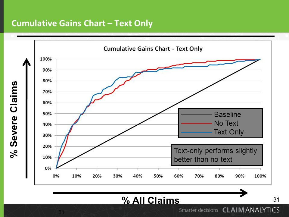 31 Cumulative Gains Chart – Text Only 31 % Severe Claims % All Claims Baseline No Text Text Only Text-only performs slightly better than no text