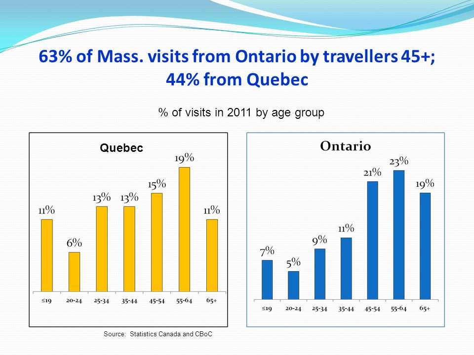 63% of Mass. visits from Ontario by travellers 45+; 44% from Quebec Source: Statistics Canada and CBoC % of visits in 2011 by age group Quebec