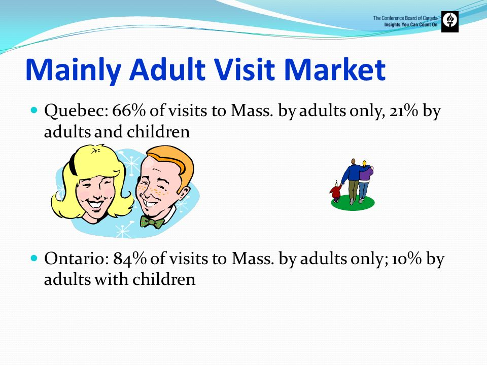 Mainly Adult Visit Market Quebec: 66% of visits to Mass. by adults only, 21% by adults and children Ontario: 84% of visits to Mass. by adults only; 10