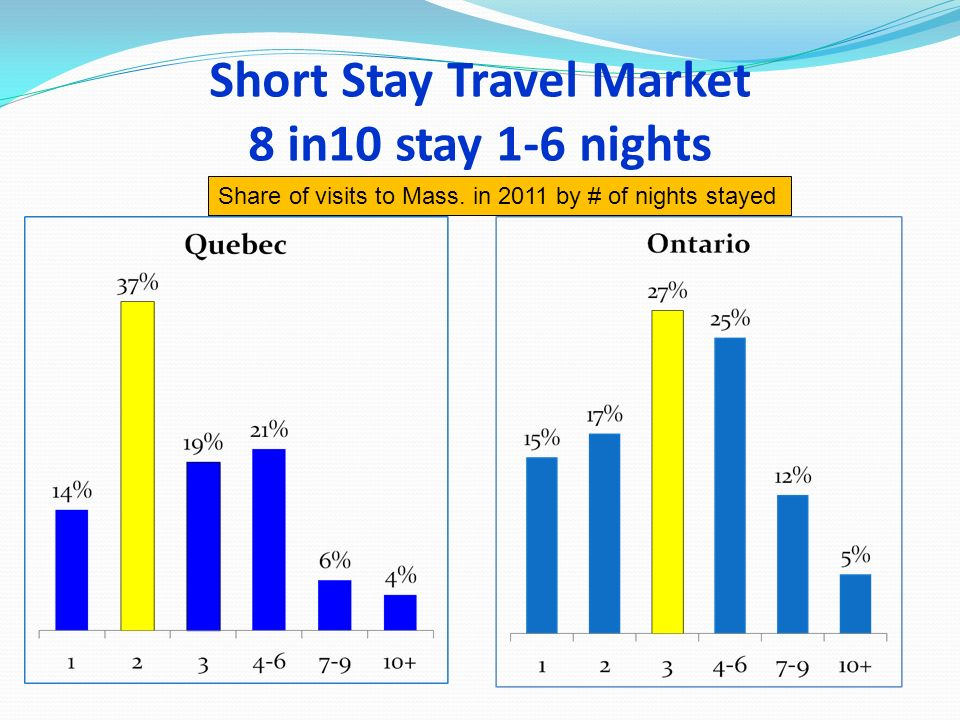 Short Stay Travel Market 8 in10 stay 1-6 nights Share of visits to Mass. in 2011 by # of nights stayed
