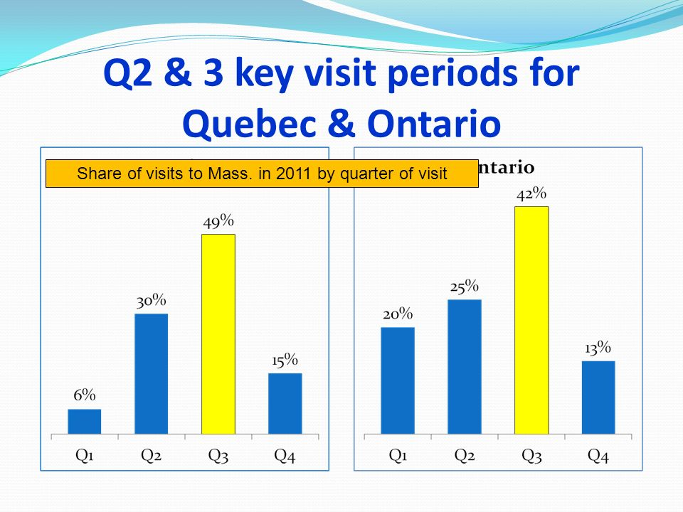Q2 & 3 key visit periods for Quebec & Ontario Share of visits to Mass. in 2011 by quarter of visit