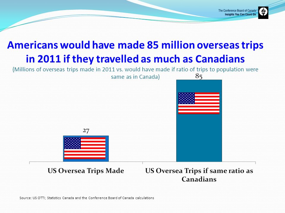 Americans would have made 85 million overseas trips in 2011 if they travelled as much as Canadians (Millions of overseas trips made in 2011 vs. would