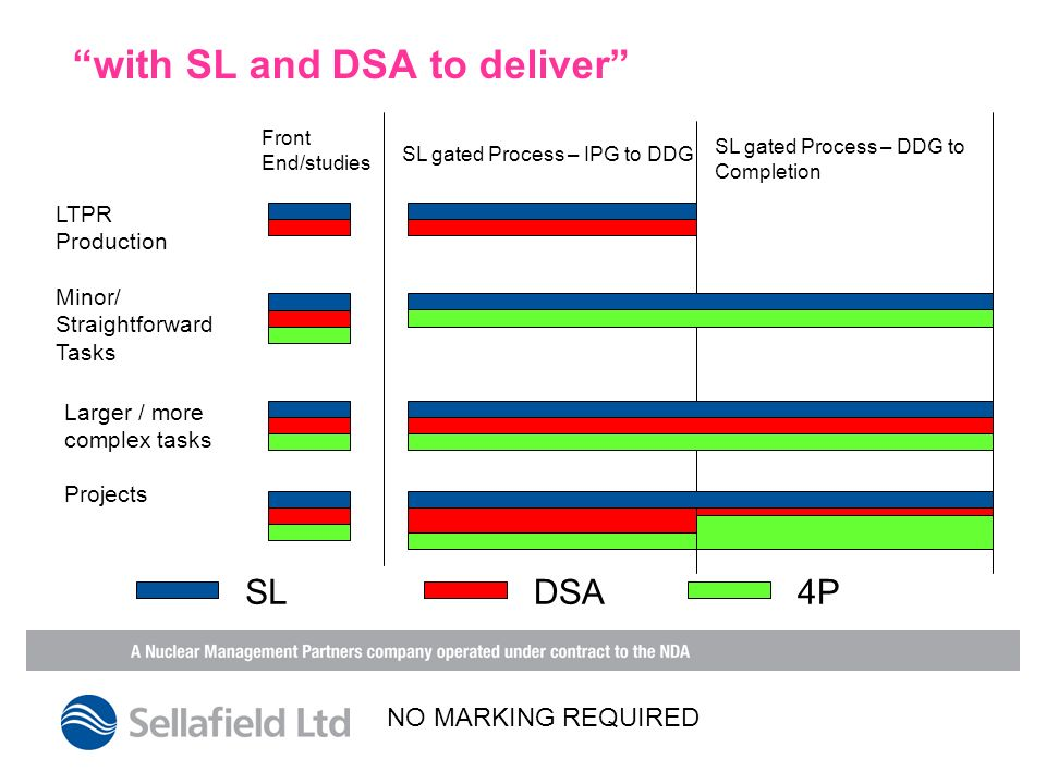 with SL and DSA to deliver LTPR Production Minor/ Straightforward Tasks Larger / more complex tasks Projects Front End/studies SL gated Process – IPG to DDG SL gated Process – DDG to Completion SLDSA4P NO MARKING REQUIRED
