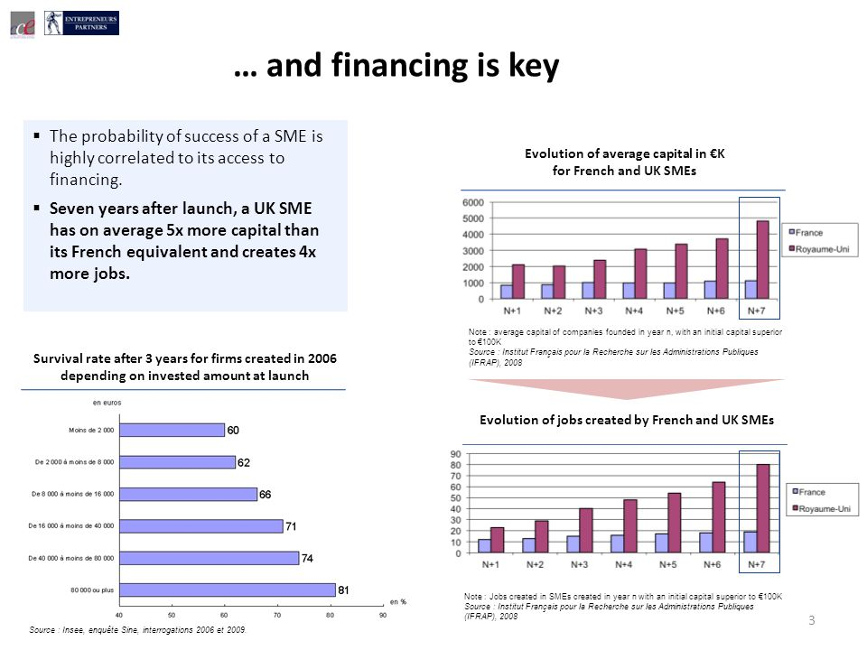 … and financing is key 3 Evolution of average capital in K for French and UK SMEs Note : average capital of companies founded in year n, with an initial capital superior to 100K Source : Institut Français pour la Recherche sur les Administrations Publiques (IFRAP), 2008 Evolution of jobs created by French and UK SMEs Note : Jobs created in SMEs created in year n with an initial capital superior to 100K Source : Institut Français pour la Recherche sur les Administrations Publiques (IFRAP), 2008 Survival rate after 3 years for firms created in 2006 depending on invested amount at launch Source : Insee, enquête Sine, interrogations 2006 et 2009.