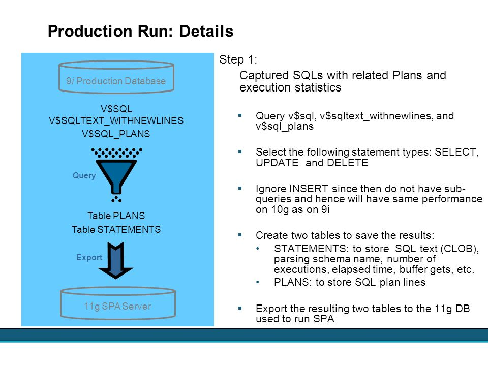 Production Run: Details Step 1: Captured SQLs with related Plans and execution statistics Query v$sql, v$sqltext_withnewlines, and v$sql_plans Select