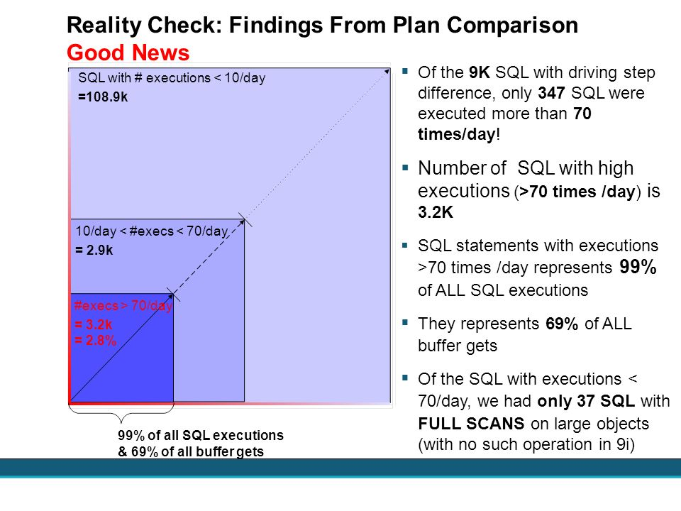 Reality Check: Findings From Plan Comparison Good News Of the 9K SQL with driving step difference, only 347 SQL were executed more than 70 times/day!