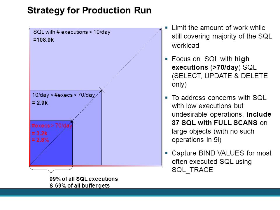 Strategy for Production Run Limit the amount of work while still covering majority of the SQL workload Focus on SQL with high executions (>70/day) SQL