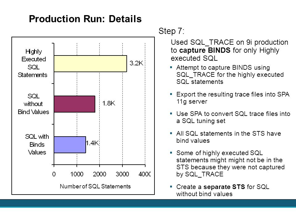 Production Run: Details Step 7: Used SQL_TRACE on 9i production to capture BINDS for only Highly executed SQL Attempt to capture BINDS using SQL_TRACE