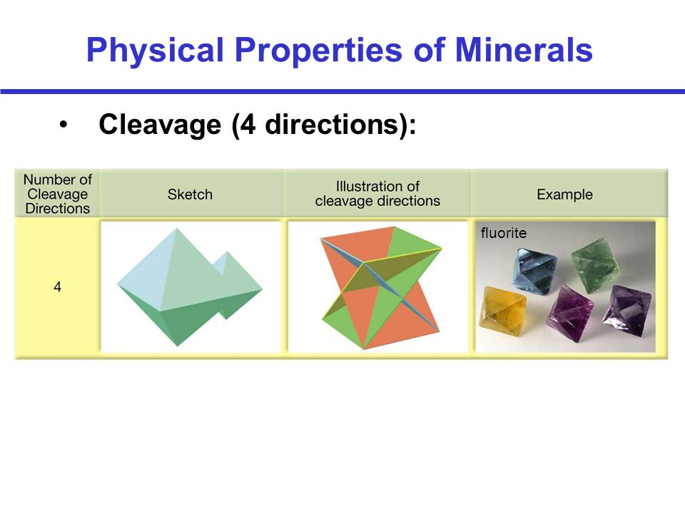 Physical Properties of Minerals Cleavage (4 directions): fluorite
