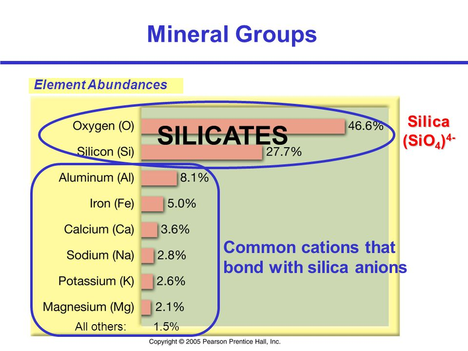 All others: 1.5% Element Abundances Silica (SiO 4 ) 4- SILICATES Common cations that bond with silica anions