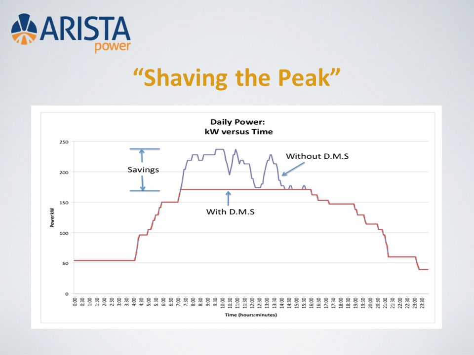 Shaving the Peak