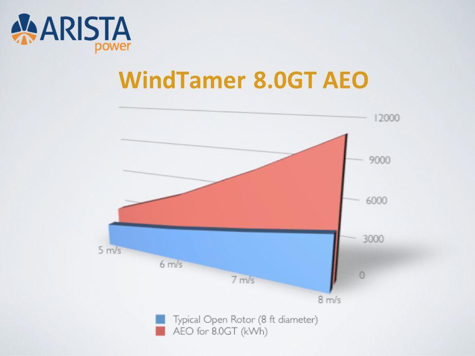 WindTamer 8.0GT AEO