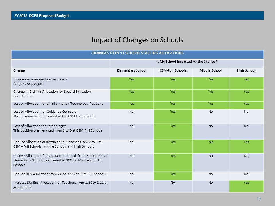 Impact of Changes on Schools FY 2012 DCPS Proposed Budget CHANGES TO FY 12 SCHOOL STAFFING ALLOCATIONS Is My School Impacted by the Change.