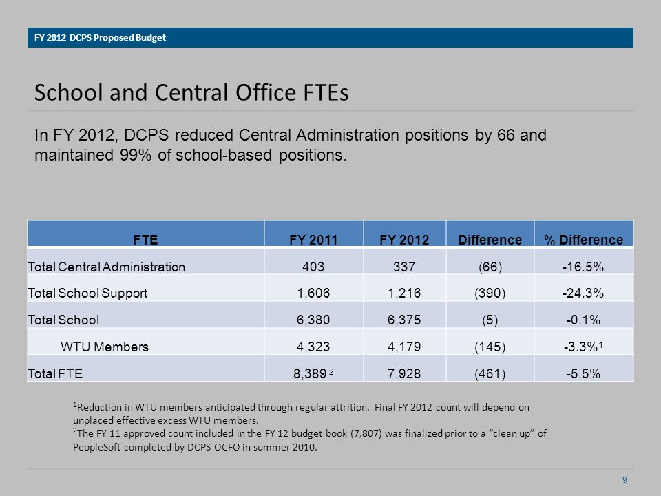 Creating School Budget Allocations Initial School Budget Allocation Per Pupil Funding Minimum Students: SPED, ELL, F&R School: Size, Grade Levels, Special Programming* FY 2012 DCPS Proposed Budget 10 * Special Programming may include early childhood expansion, specialty programs or CSM Full status