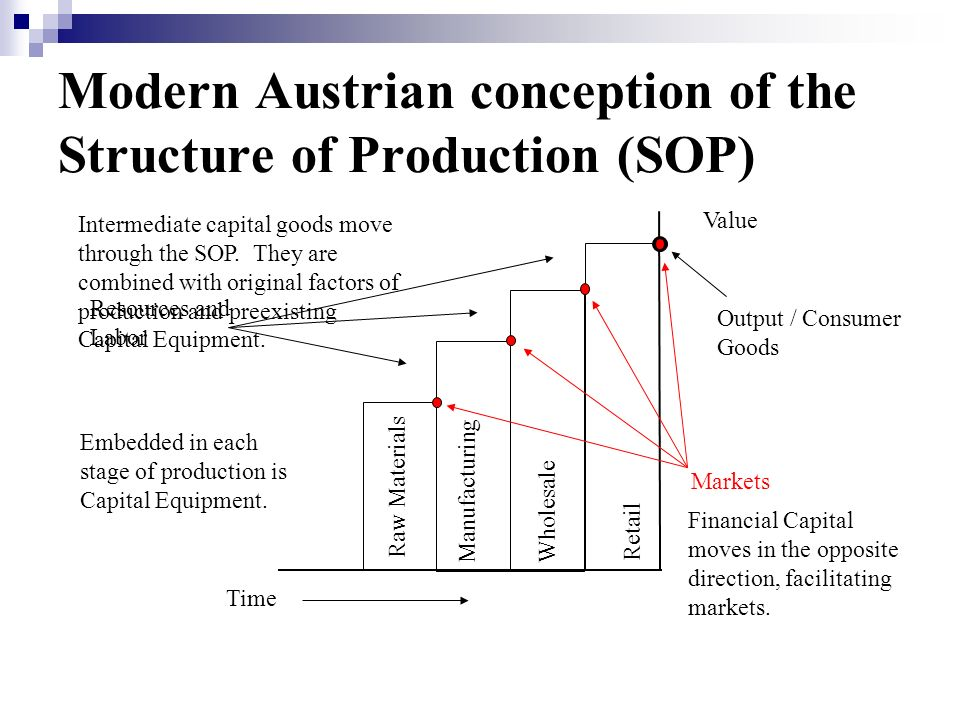 Modern Austrian conception of the Structure of Production (SOP) Time Value Resources and Labor Output / Consumer Goods Markets Raw Materials ManufacturingWholesale Retail Embedded in each stage of production is Capital Equipment.