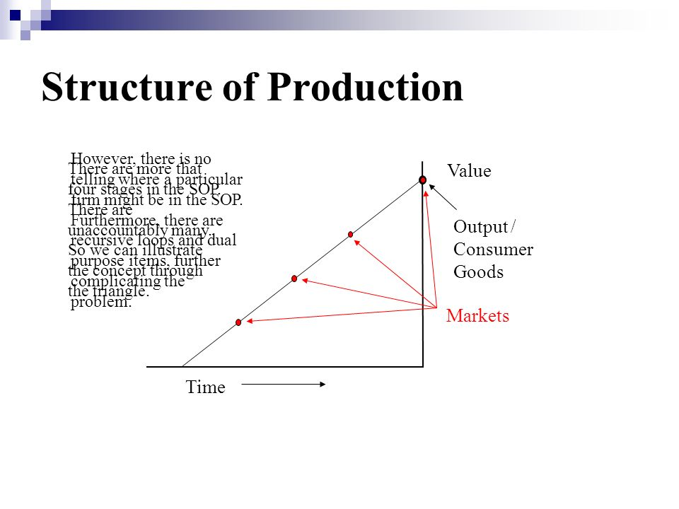 Structure of Production Time Value Output / Consumer Goods Markets There are more that four stages in the SOP.