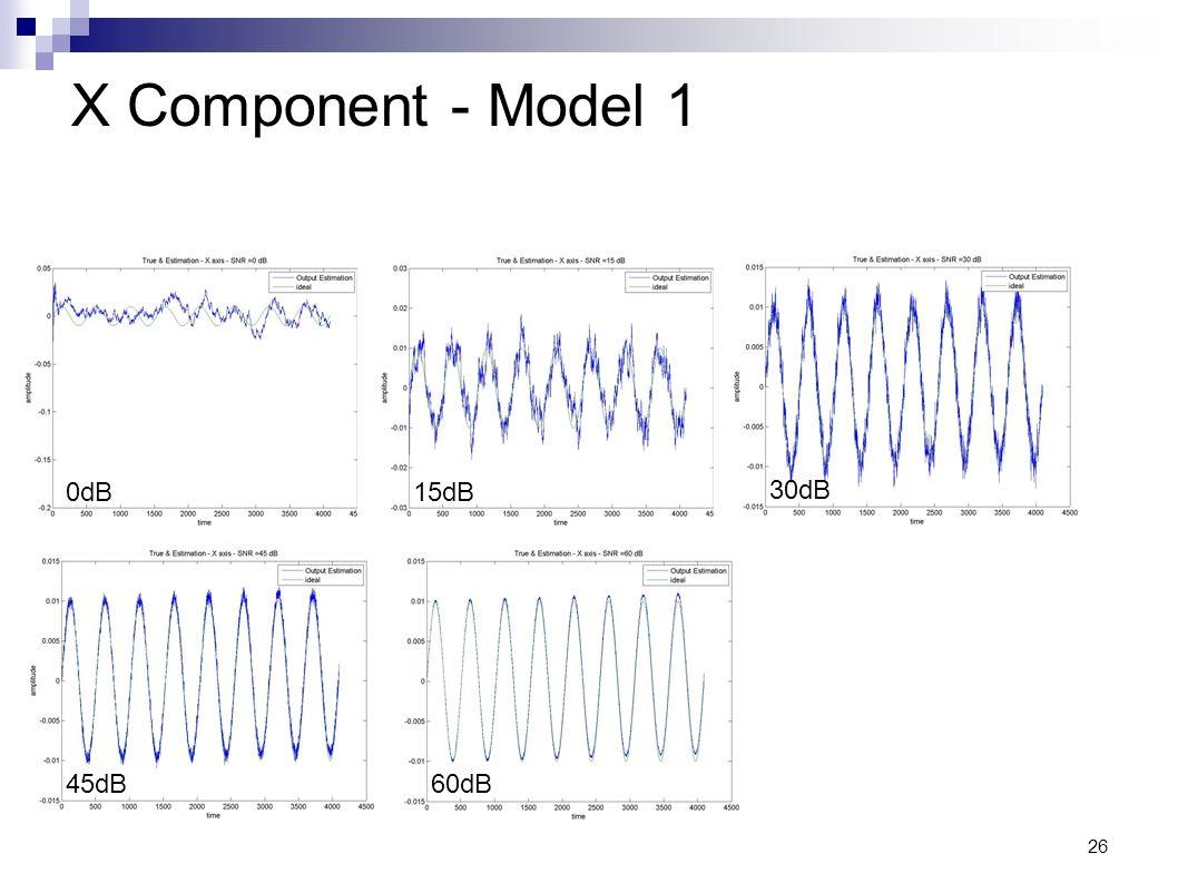 26 X Component - Model 1 0dB15dB 30dB 45dB60dB