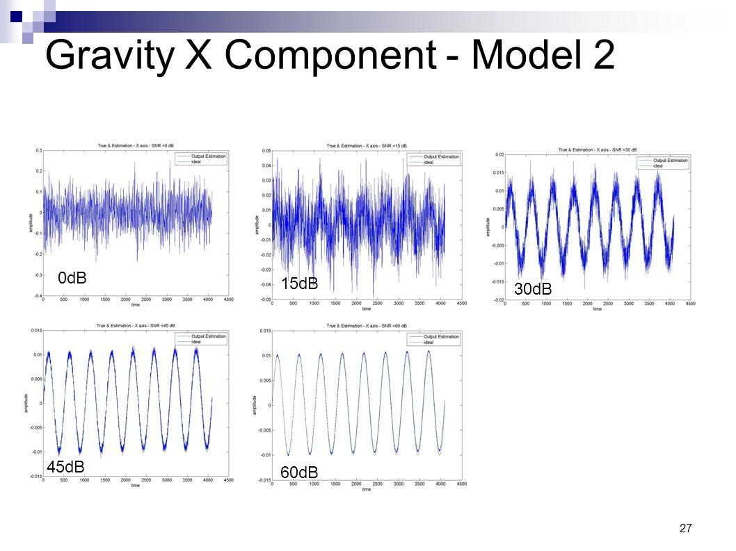 27 Gravity X Component - Model 2 0dB 15dB 30dB 45dB 60dB
