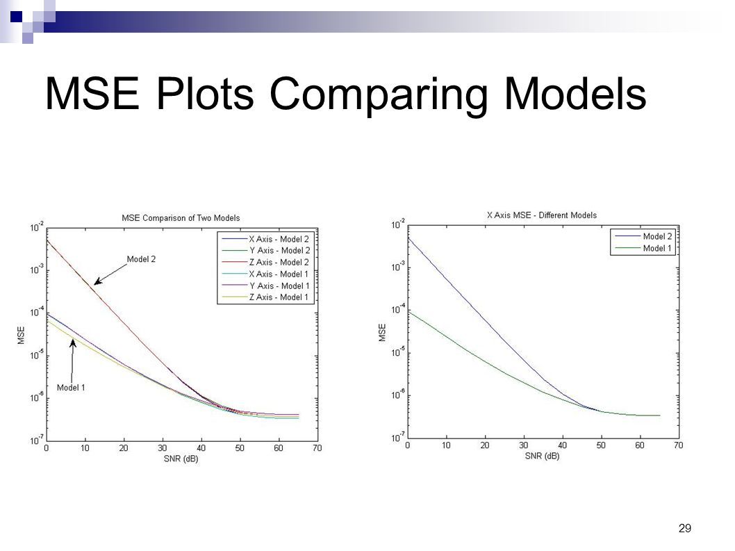 29 MSE Plots Comparing Models