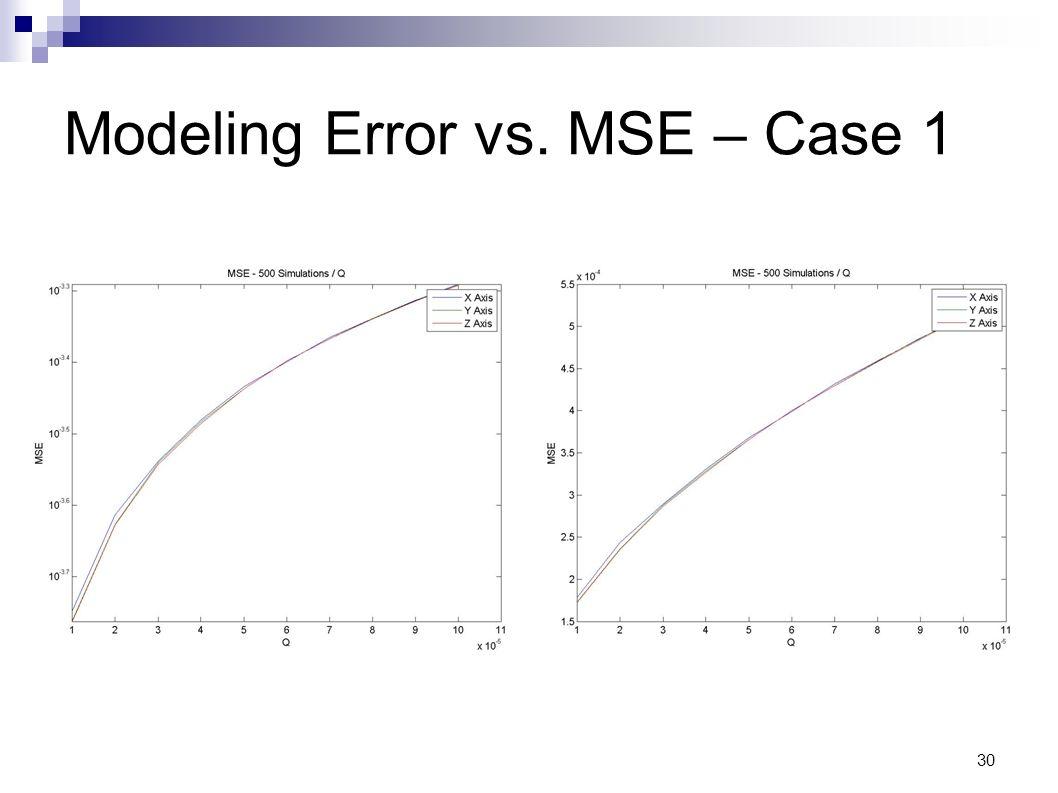 30 Modeling Error vs. MSE – Case 1