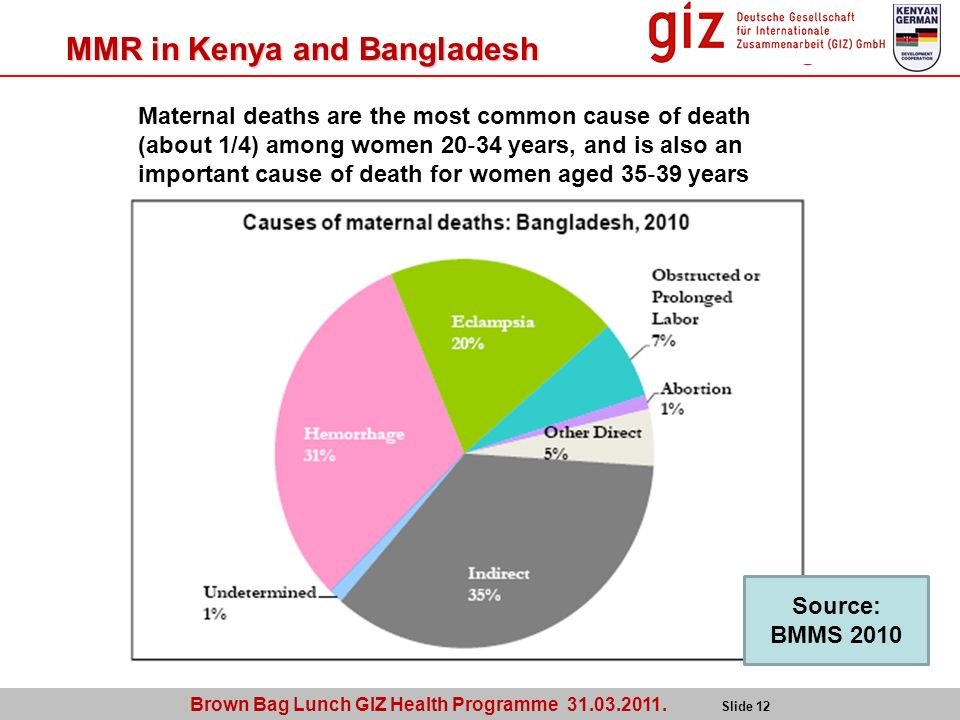 Brown Bag Lunch GIZ Health Programme 31.03.2011. Slide 12 MMR in Kenya and Bangladesh Maternal deaths are the most common cause of death (about 1/4) a