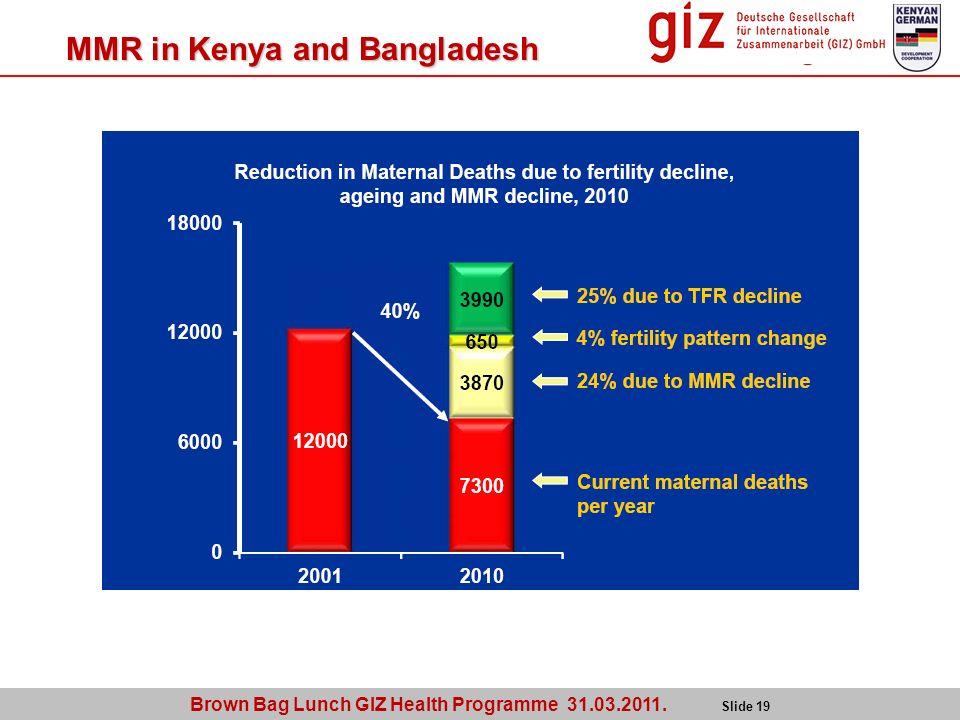 Brown Bag Lunch GIZ Health Programme 31.03.2011. Slide 19 MMR in Kenya and Bangladesh