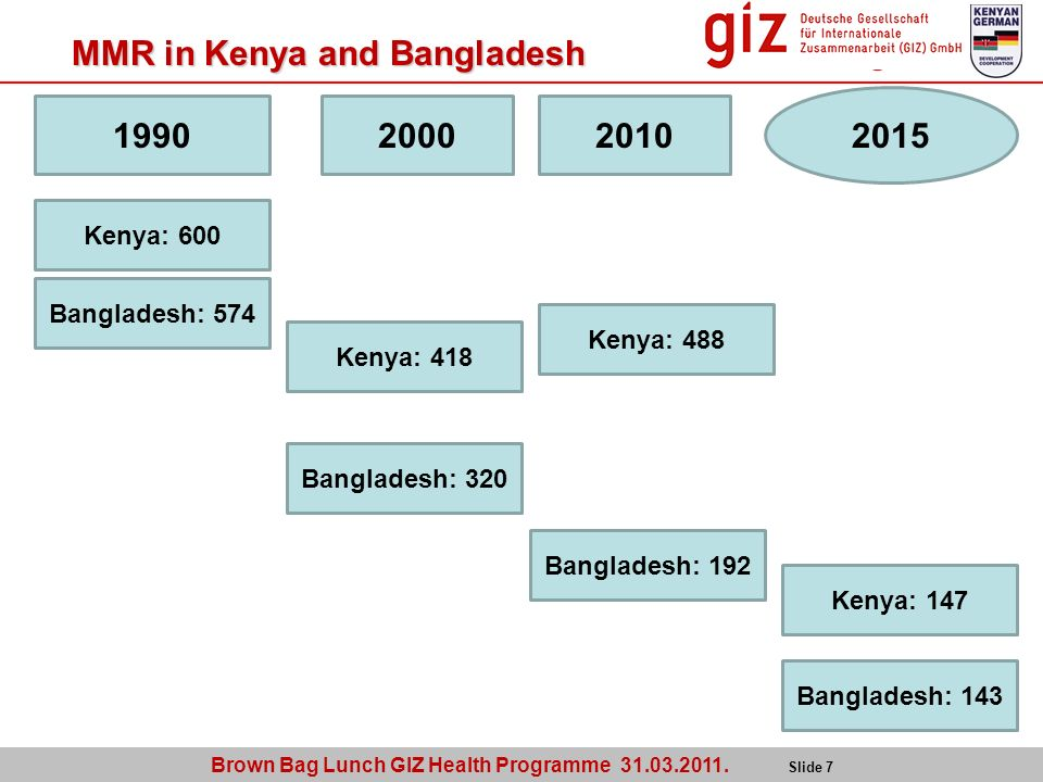 Brown Bag Lunch GIZ Health Programme 31.03.2011. Slide 7 MMR in Kenya and Bangladesh 1990 Bangladesh: 574 Kenya: 600 2015 Bangladesh: 143 Kenya: 147 2
