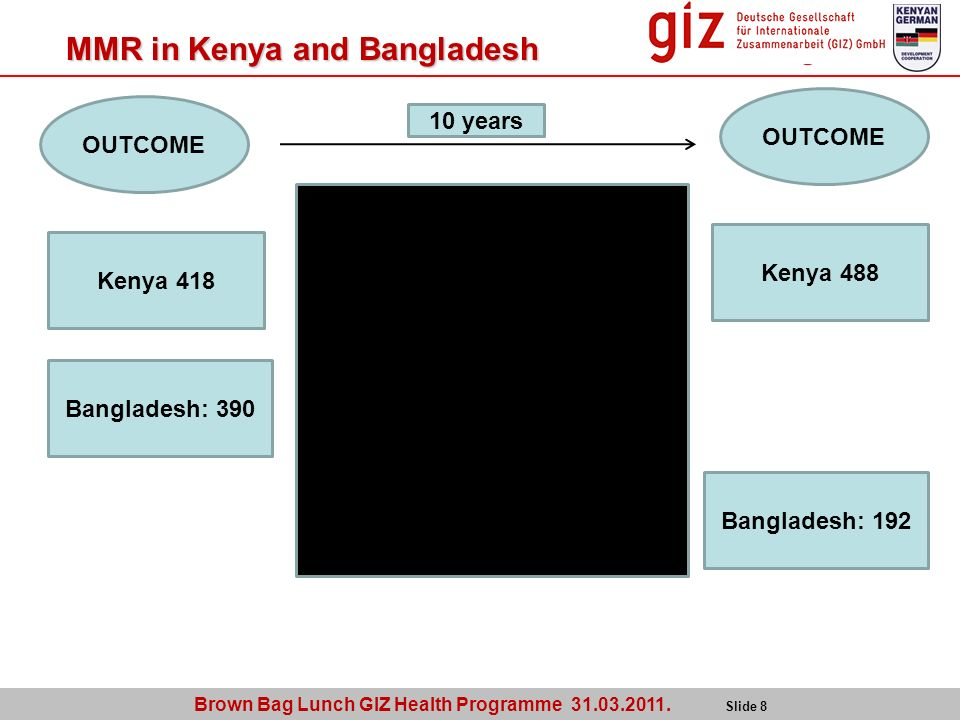 Brown Bag Lunch GIZ Health Programme 31.03.2011. Slide 8 MMR in Kenya and Bangladesh OUTCOME Kenya 418 Bangladesh: 390 OUTCOME Kenya 488 Bangladesh: 1