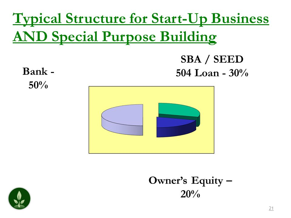 21 Bank - 50% SBA / SEED 504 Loan - 30% Owners Equity – 20% Typical Structure for Start-Up Business AND Special Purpose Building