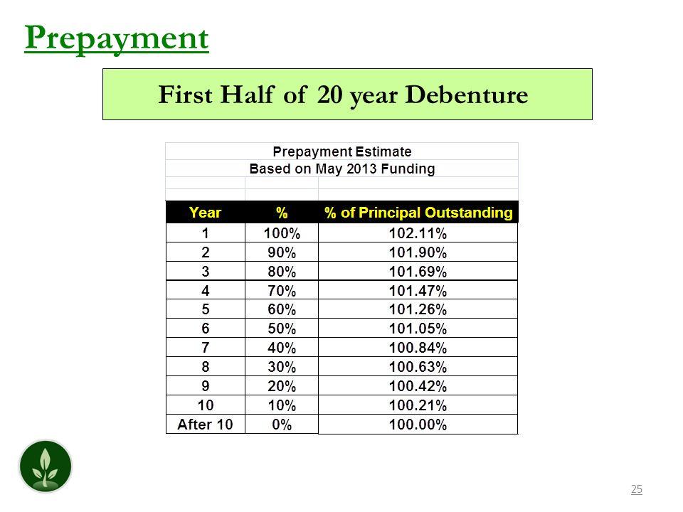 25 Prepayment First Half of 20 year Debenture