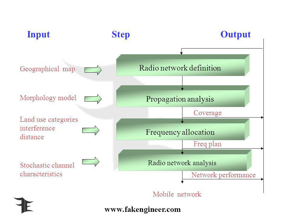 www.fakengineer.com Geographical map Land use categories interference distance Stochastic channel characteristics InputStepOutput Mobile network Morphology model Estimated t x location Radio network definition Propagation analysis Frequency allocation Radio network analysis Coverage Freq plan Network performance