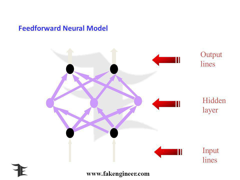 www.fakengineer.com Feedforward Neural Model Output lines Hidden layer Input lines