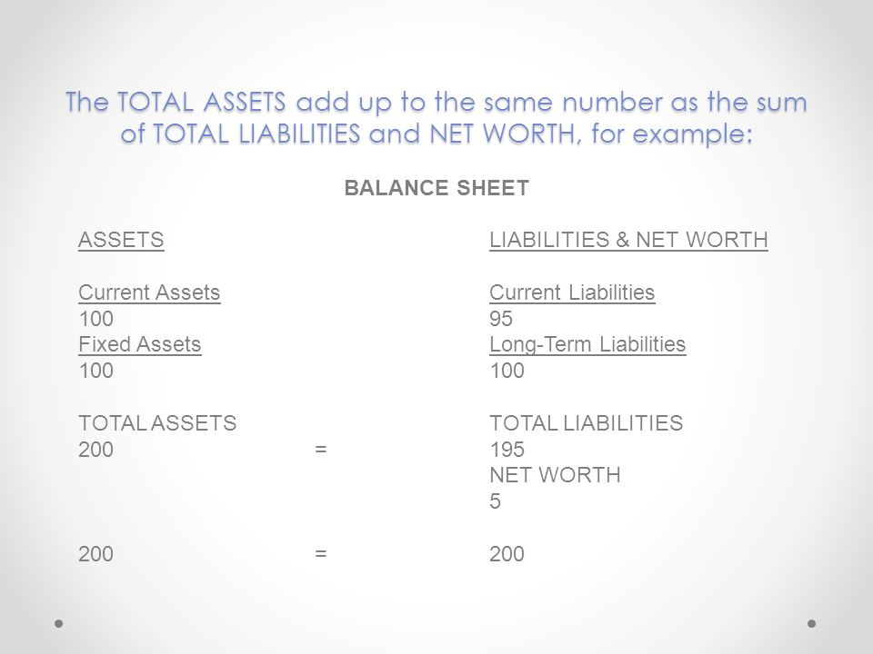 The TOTAL ASSETS add up to the same number as the sum of TOTAL LIABILITIES and NET WORTH, for example: BALANCE SHEET ASSETSLIABILITIES & NET WORTH Cur