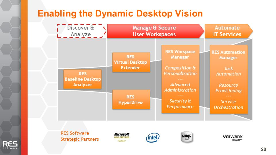 20 RES Worspace Manager Composition & Personalization --- Advanced Administration --- Security & Performance Discover & Analyze Manage & Secure User Workspaces Automate IT Services RES Virtual Desktop Extender RES HyperDrive RES Baseline Desktop Analyzer RES Software Strategic Partners RES Automation Manager Task Automation --- Resource Provisioning --- Service Orchestration Enabling the Dynamic Desktop Vision