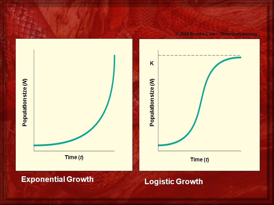 © 2004 Brooks/Cole – Thomson Learning Time (t) Population size (N) K Exponential Growth Logistic Growth