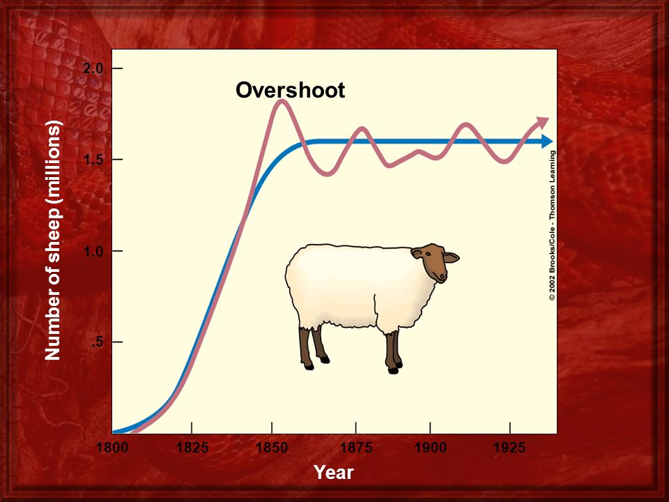 2.0 1.5 1.0.5 Number of sheep (millions) 180018251850187519001925 Year Overshoot