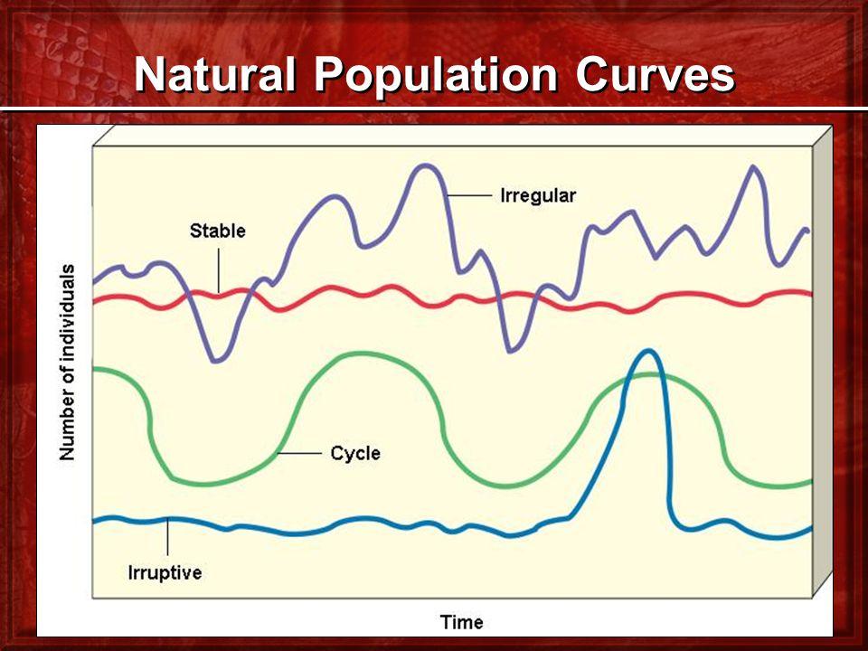 Natural Population Curves
