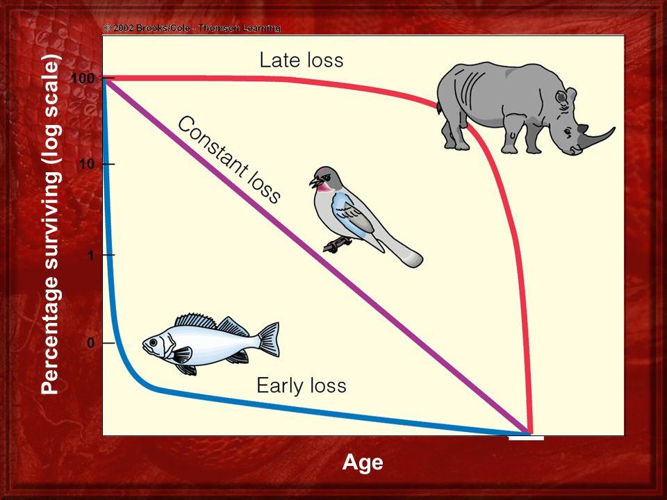 Percentage surviving (log scale) 100 10 1 0 Age