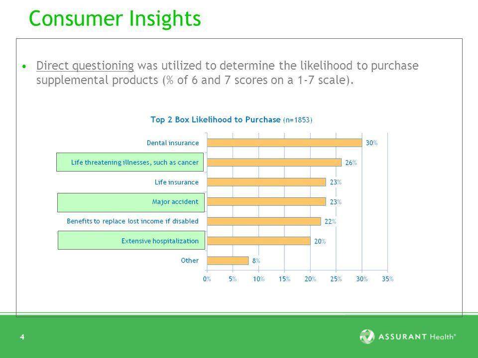 4 Consumer Insights Direct questioning was utilized to determine the likelihood to purchase supplemental products (% of 6 and 7 scores on a 1-7 scale).