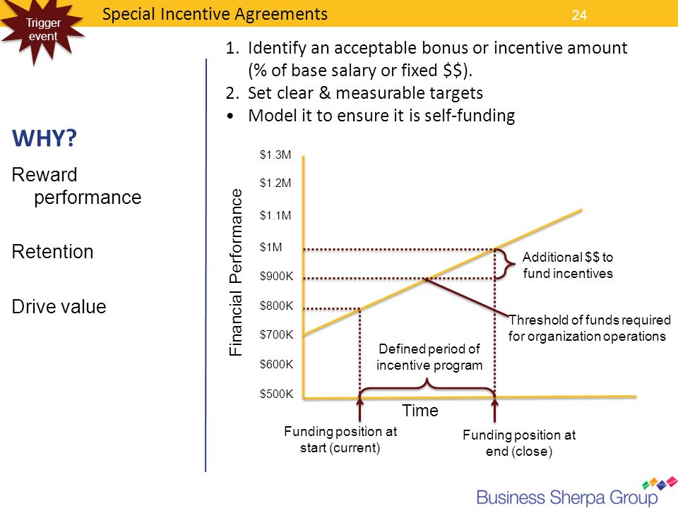 24 Special Incentive Agreements Trigger event WHY? Reward performance Retention Drive value Financial Performance Time Funding position at start (curr