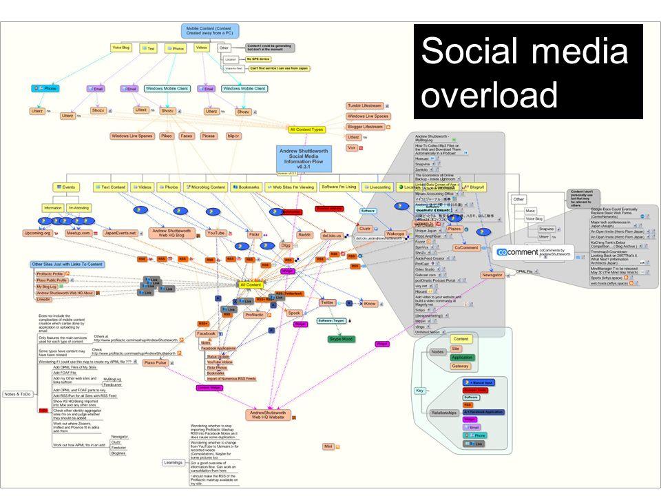 © illuminea 2008. All rights reserved. Social media overload