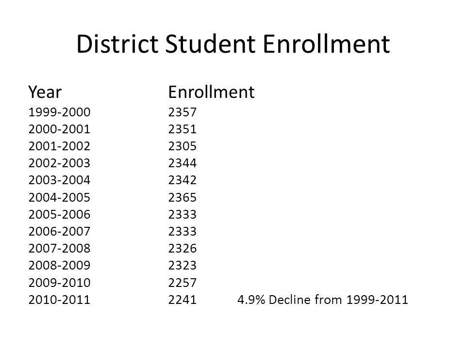 District Student Enrollment YearEnrollment 1999-20002357 2000-20012351 2001-20022305 2002-20032344 2003-20042342 2004-20052365 2005-20062333 2006-20072333 2007-20082326 2008-20092323 2009-20102257 2010-20112241 4.9% Decline from 1999-2011